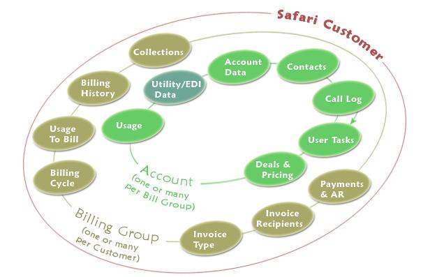 Safari Customer Care